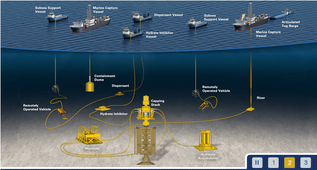 marine well containment company system