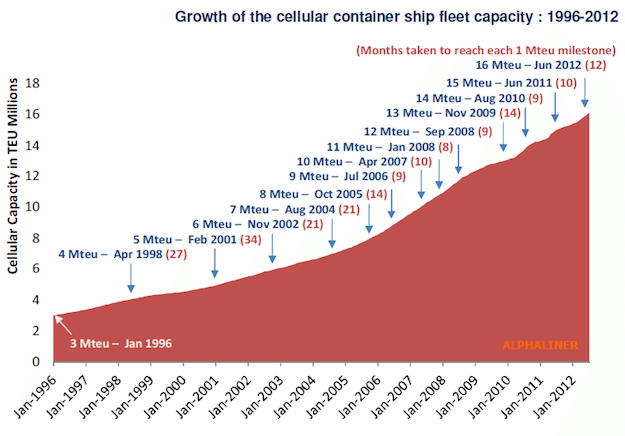 global teu growth graph