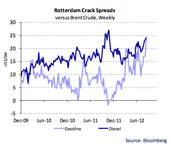 rotterdam crack spreads crude gasoline