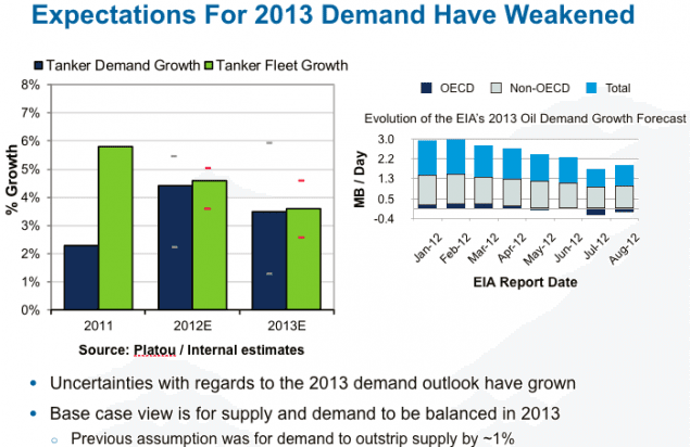 2013 tanker demand