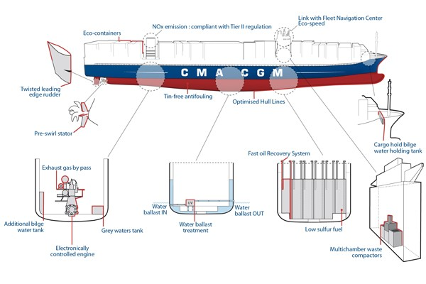 environmental technology marco polo cma cgm