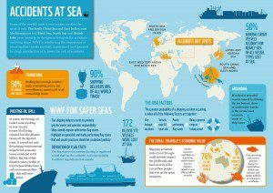 Accidents at Sea infographic. Click image to enlarge.